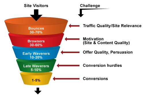 website conversion rate optimization