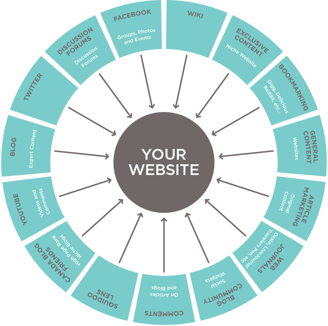 Content promotion for websites